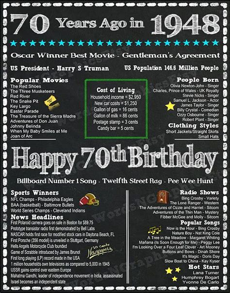 70 Years Old Fun Facts 1948 Year You Were Born Back in