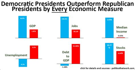 Democratic Presidents Outperform Republicans by Every