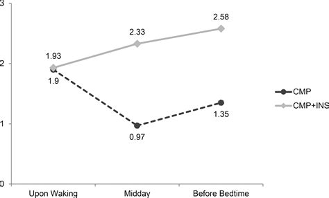 Temporal Analysis of Chronic Musculoskeletal Pain and