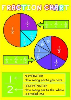 Fraction Chart - Pie Fractions by Keeping IT Balanced | TpT