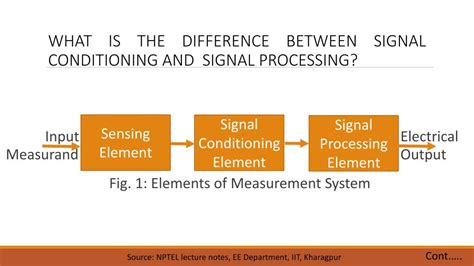PPT - Introduction to Digital signal processing PowerPoint