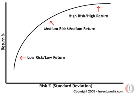 Modern Portfolio Theory - The History and Evolution of